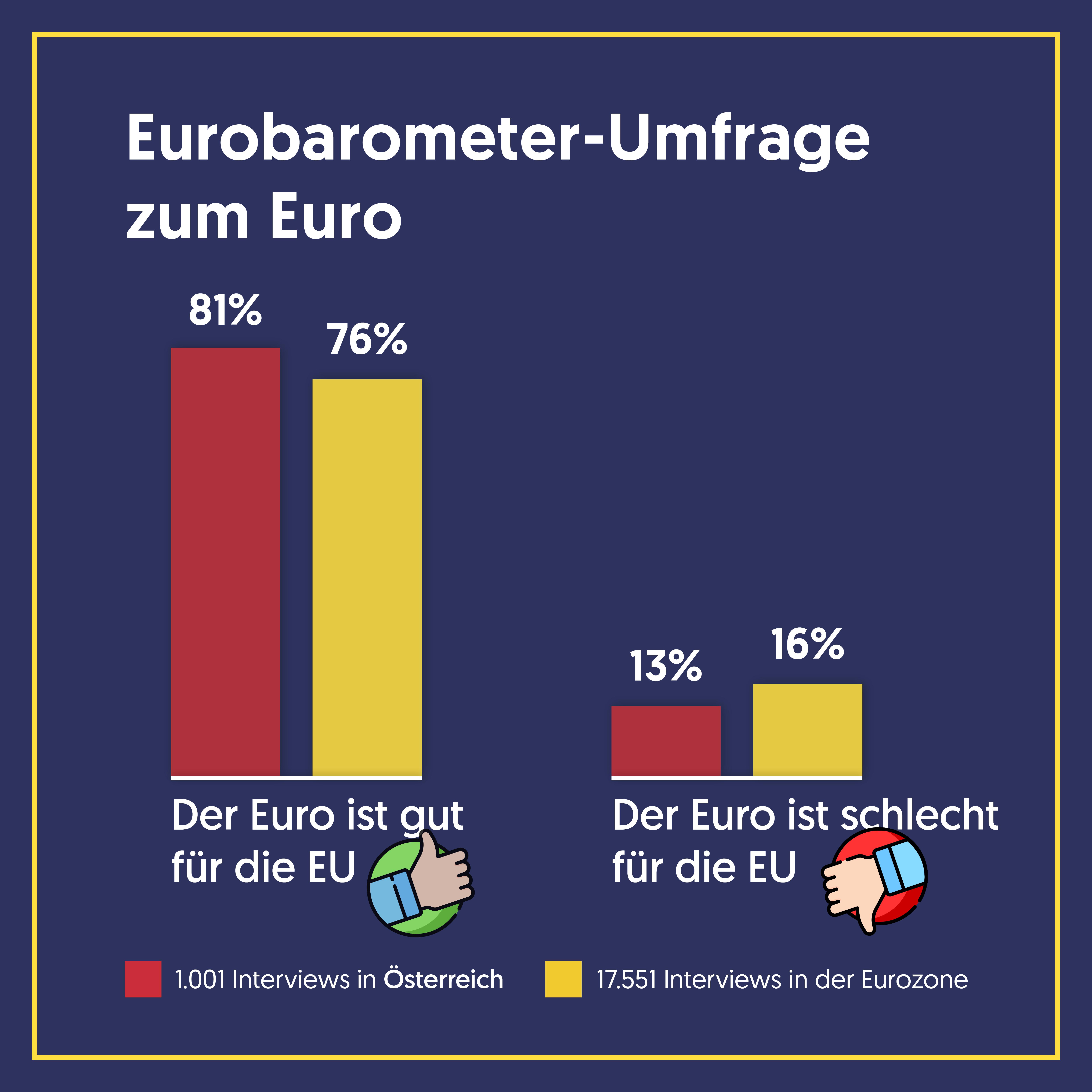 StatistikEuro